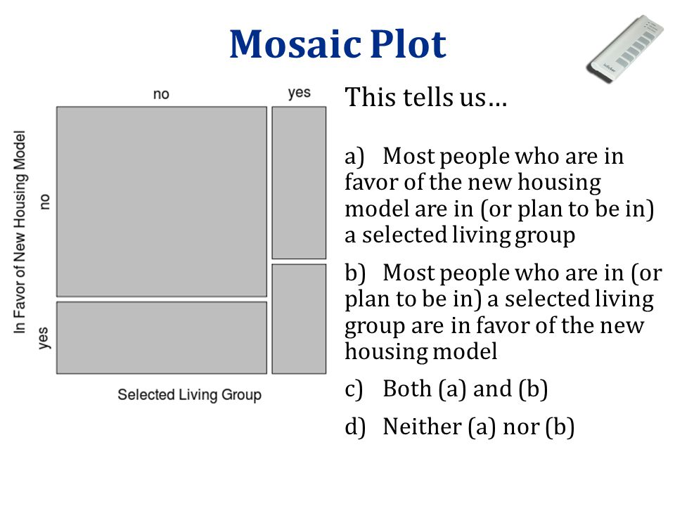 Mosaic Plot This tells us… a)Most people who are in favor of the new housing model are in (or plan to be in) a selected living group b)Most people who
