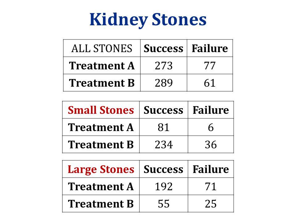 Kidney Stones Large StonesSuccessFailure Treatment A19271 Treatment B5525 Small StonesSuccessFailure Treatment A816 Treatment B23436 ALL STONESSuccess