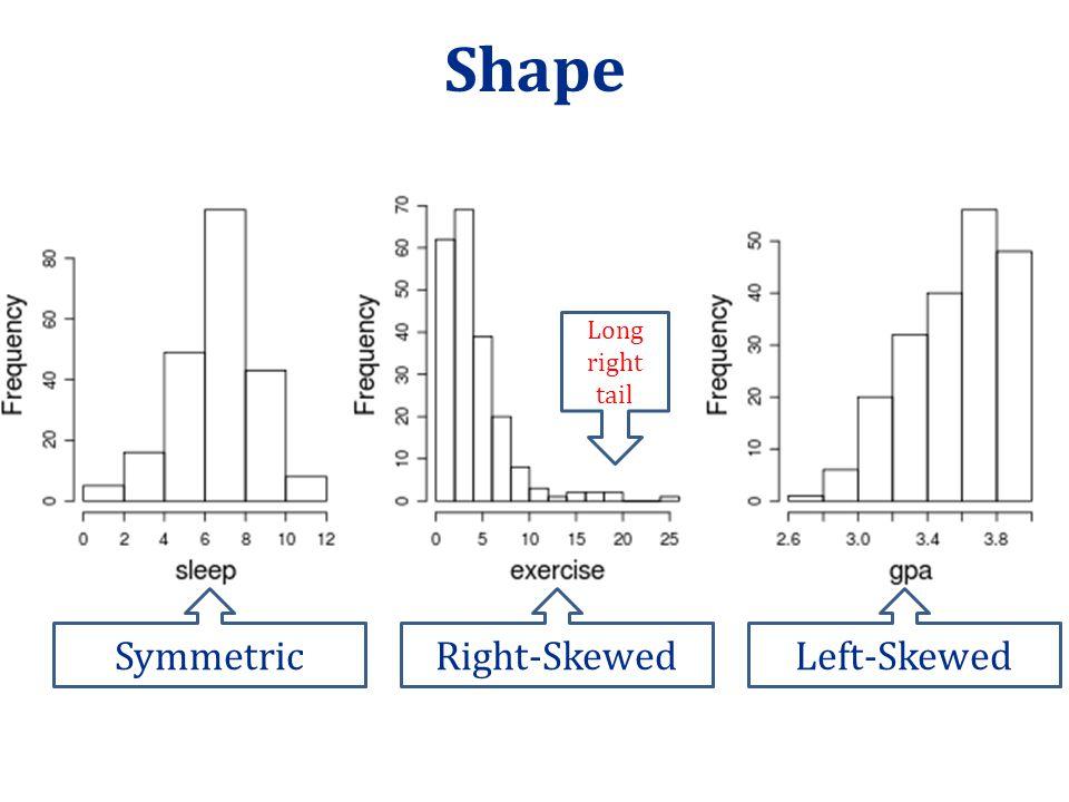 Shape SymmetricLeft-SkewedRight-Skewed Long right tail