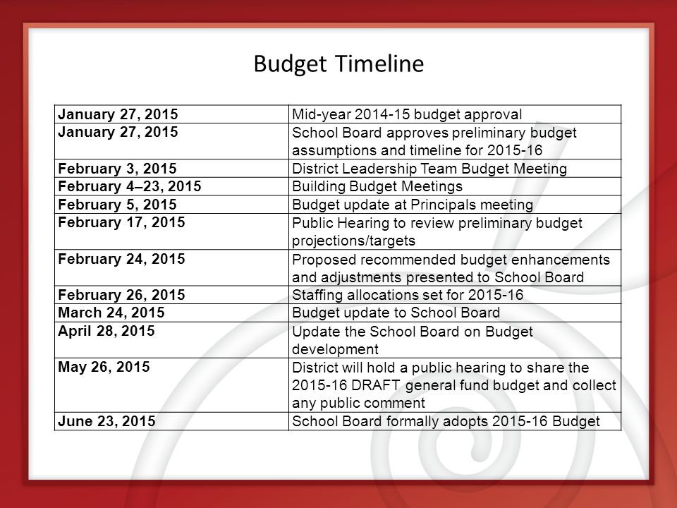 Budget Timeline January 27, 2015Mid-year 2014-15 budget approval January 27, 2015School Board approves preliminary budget assumptions and timeline for 2015-16 February 3, 2015District Leadership Team Budget Meeting February 4–23, 2015Building Budget Meetings February 5, 2015Budget update at Principals meeting February 17, 2015Public Hearing to review preliminary budget projections/targets February 24, 2015Proposed recommended budget enhancements and adjustments presented to School Board February 26, 2015Staffing allocations set for 2015-16 March 24, 2015Budget update to School Board April 28, 2015Update the School Board on Budget development May 26, 2015District will hold a public hearing to share the 2015-16 DRAFT general fund budget and collect any public comment June 23, 2015School Board formally adopts 2015-16 Budget