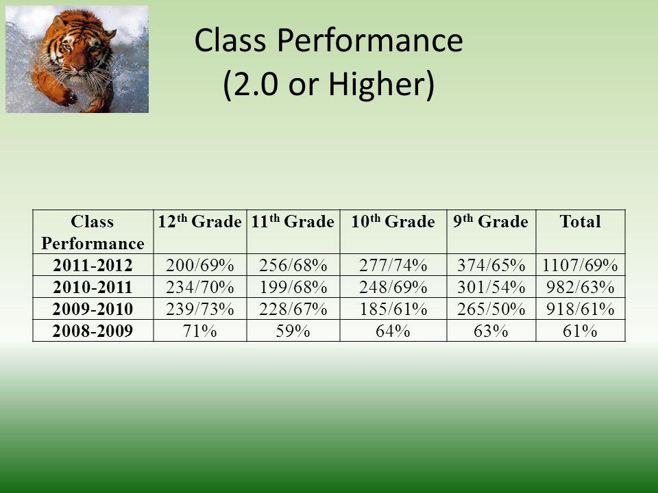 Class Performance (2.0 or Higher) Class Performance 12 th Grade11 th Grade10 th Grade9 th GradeTotal 2011-2012200/69%256/68%277/74%374/65%1107/69% 2010-2011234/70%199/68%248/69%301/54%982/63% 2009-2010239/73%228/67%185/61%265/50%918/61% 2008-200971%59%64%63%61%