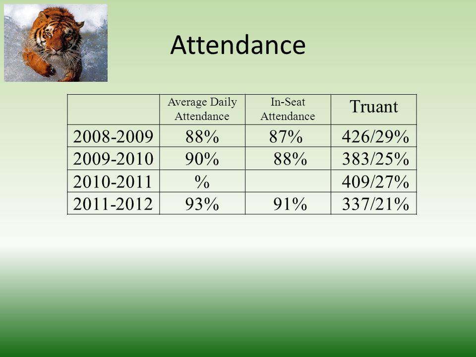 Attendance Average Daily Attendance In-Seat Attendance Truant 2008-200988%87% 426/29% 2009-201090% 88% 383/25% 2010-2011% 409/27% 2011-201293% 91% 337/21%