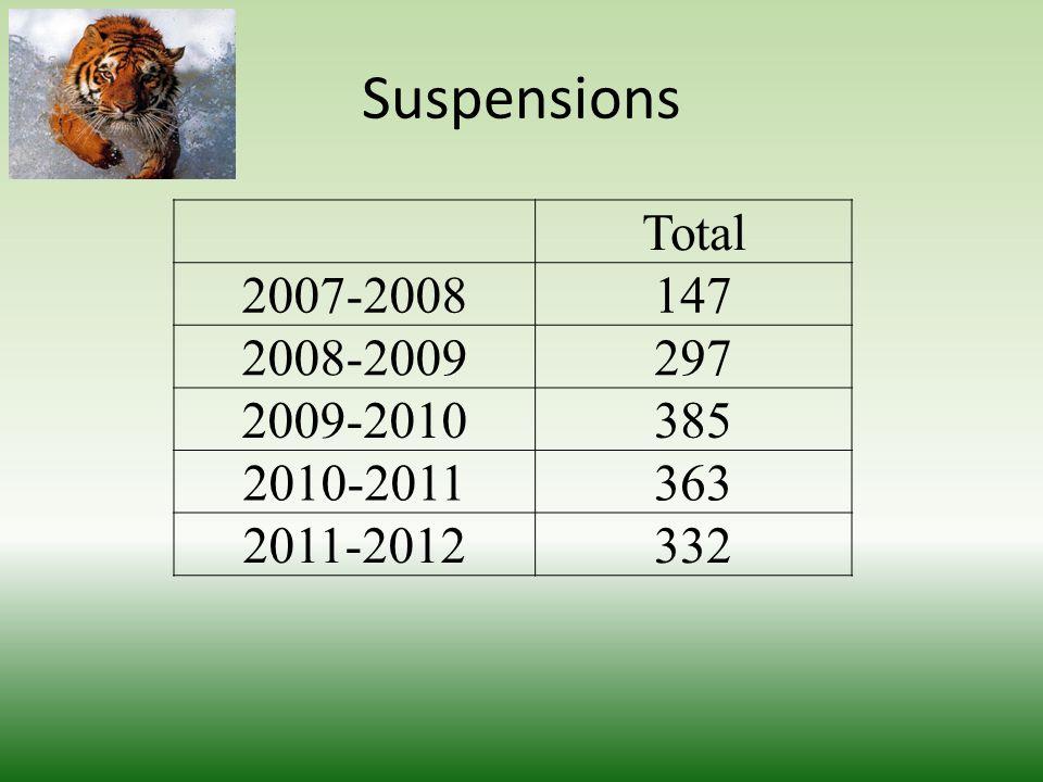 Suspensions Total 2007-2008147 2008-2009297 2009-2010385 2010-2011363 2011-2012332