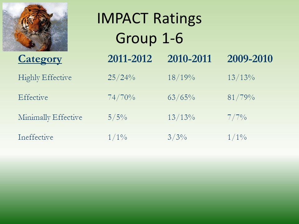 IMPACT Ratings Group 1-6 Category2011-20122010-20112009-2010 Highly Effective 25/24%18/19%13/13% Effective74/70%63/65%81/79% Minimally Effective5/5%13/13%7/7% Ineffective1/1%3/3%1/1%