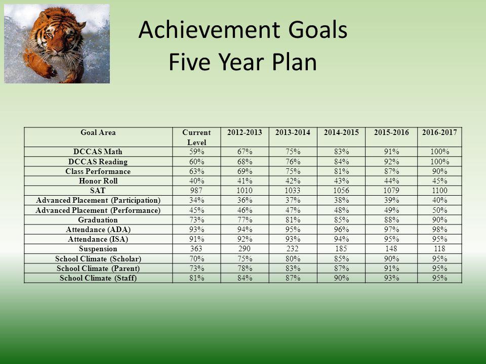 Achievement Goals Five Year Plan Goal AreaCurrent Level 2012-20132013-20142014-20152015-20162016-2017 DCCAS Math59%67%75%83%91%100% DCCAS Reading60%68