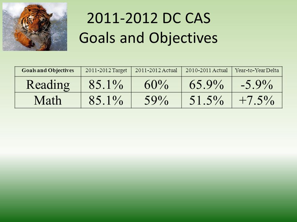 DC CAS Results Over Time Data Point2011-20122010-20112009-20102008-20092007-2008 Reading60.365.263.572.262.5 Math59.552.266.467.359.9