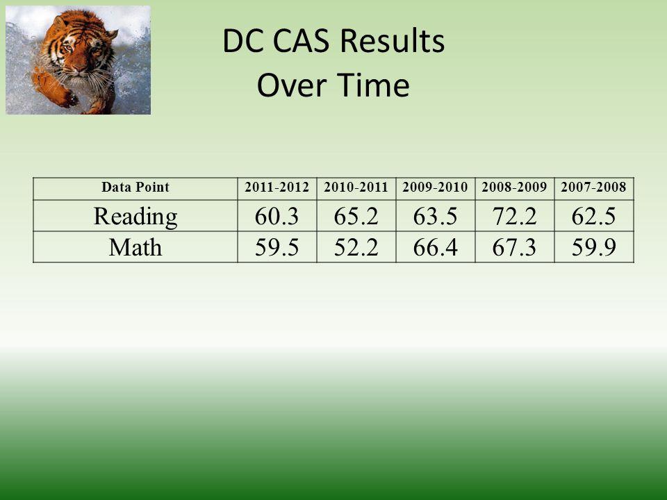 Achievement Goals Five Year Plan Goal AreaCurrent Level 2012-20132013-20142014-20152015-20162016-2017 DCCAS Math59%67%75%83%91%100% DCCAS Reading60%68%76%84%92%100% Class Performance63%69%75%81%87%90% Honor Roll40%41%42%43%44%45% SAT98710101033105610791100 Advanced Placement (Participation)34%36%37%38%39%40% Advanced Placement (Performance)45%46%47%48%49%50% Graduation73%77%81%85%88%90% Attendance (ADA)93%94%95%96%97%98% Attendance (ISA)91%92%93%94%95% Suspension363290232185148118 School Climate (Scholar)70%75%80%85%90%95% School Climate (Parent)73%78%83%87%91%95% School Climate (Staff)81%84%87%90%93%95%
