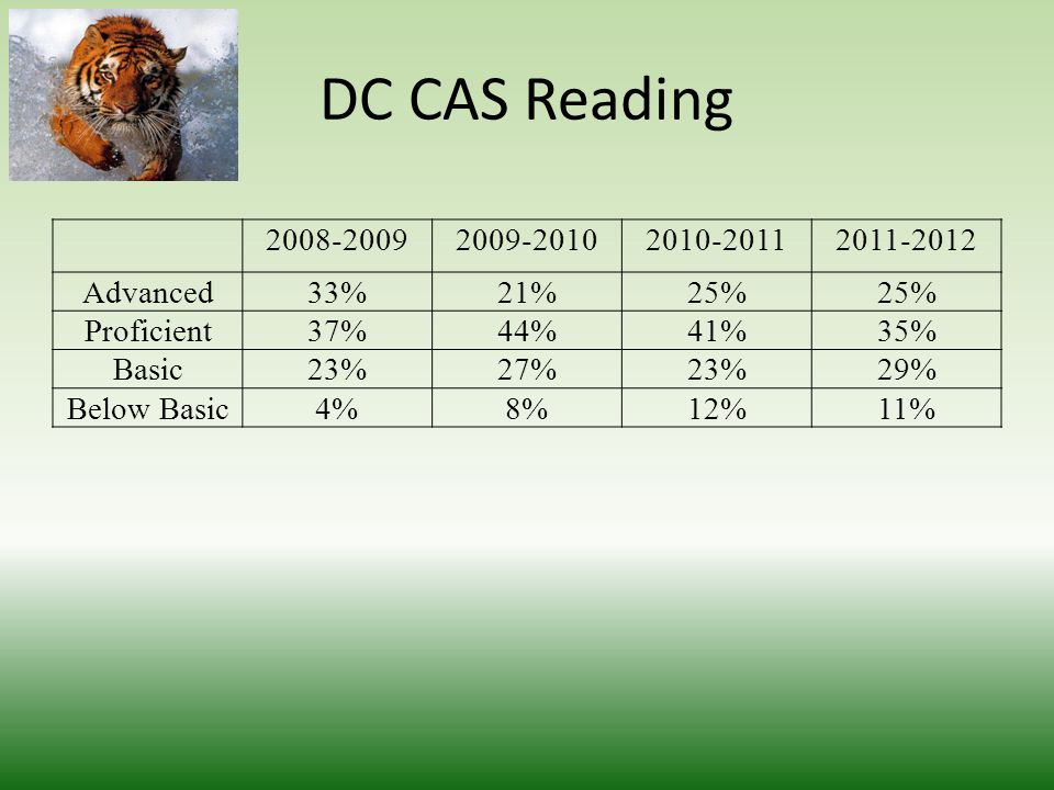 DC CAS Reading 2008-20092009-20102010-20112011-2012 Advanced33%21%25% Proficient37%44%41%35% Basic23%27%23%29% Below Basic4%8%12%11%