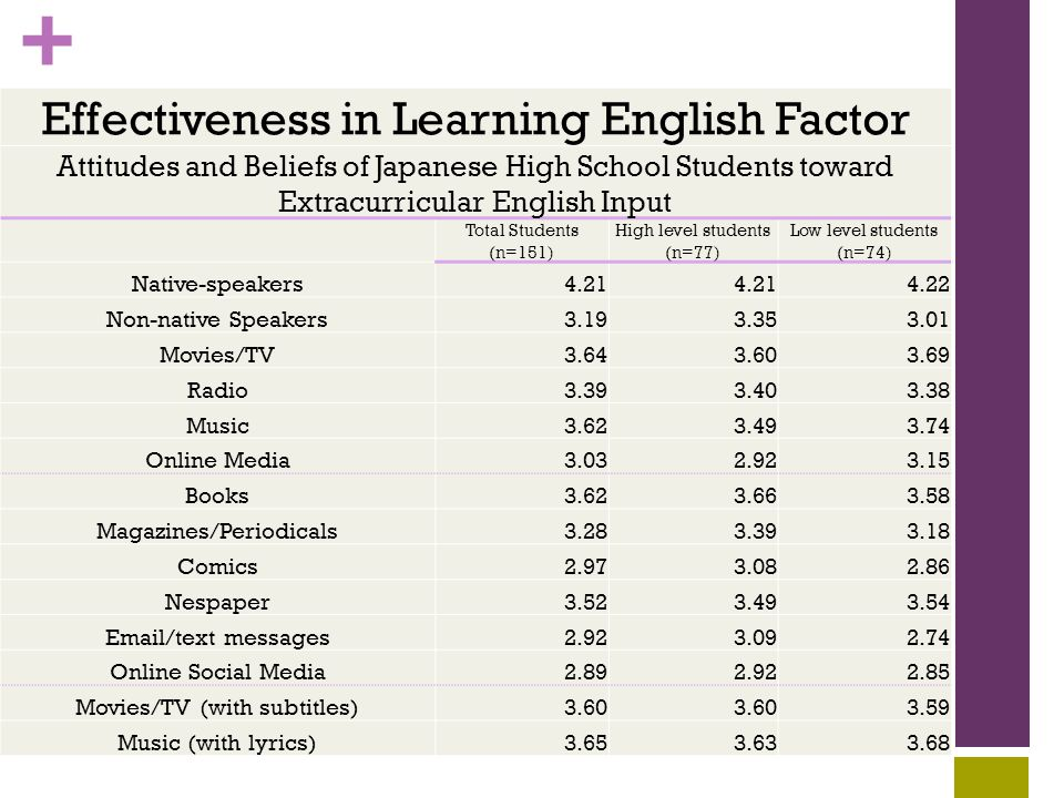 + Effectiveness in Learning English Factor Attitudes and Beliefs of Japanese High School Students toward Extracurricular English Input Total Students (n=151) High level students (n=77) Low level students (n=74) Native-speakers4.21 4.22 Non-native Speakers3.193.353.01 Movies/TV3.643.603.69 Radio3.393.403.38 Music3.623.493.74 Online Media3.032.923.15 Books3.623.663.58 Magazines/Periodicals3.283.393.18 Comics2.973.082.86 Nespaper3.523.493.54 Email/text messages2.923.092.74 Online Social Media2.892.922.85 Movies/TV (with subtitles)3.60 3.59 Music (with lyrics)3.653.633.68