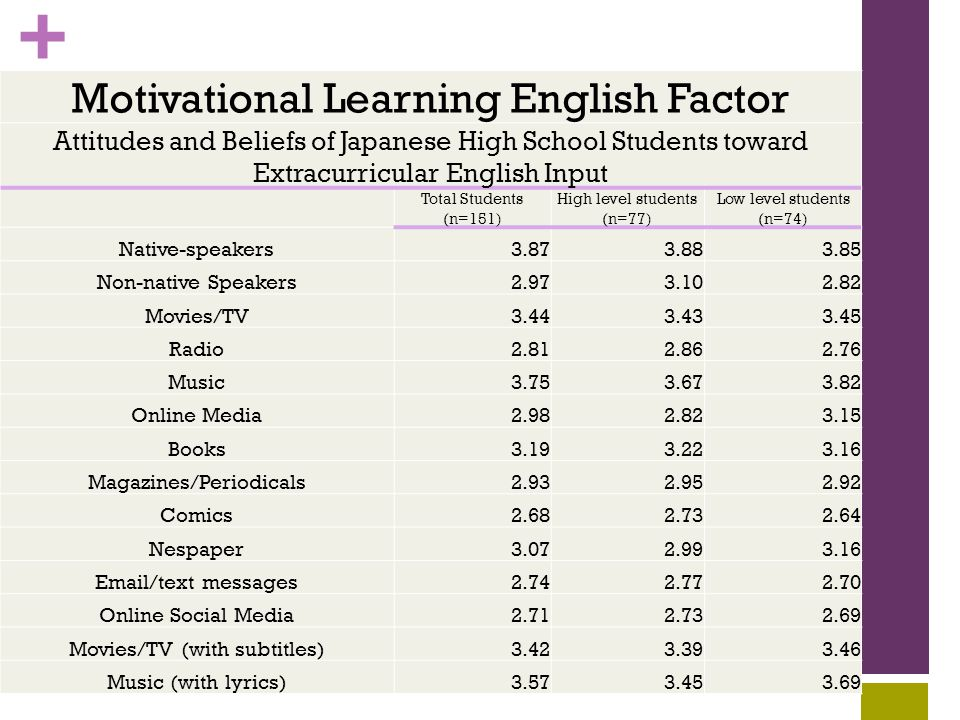 + Motivational Learning English Factor Attitudes and Beliefs of Japanese High School Students toward Extracurricular English Input Total Students (n=151) High level students (n=77) Low level students (n=74) Native-speakers3.873.883.85 Non-native Speakers2.973.102.82 Movies/TV3.443.433.45 Radio2.812.862.76 Music3.753.673.82 Online Media2.982.823.15 Books3.193.223.16 Magazines/Periodicals2.932.952.92 Comics2.682.732.64 Nespaper3.072.993.16 Email/text messages2.742.772.70 Online Social Media2.712.732.69 Movies/TV (with subtitles)3.423.393.46 Music (with lyrics)3.573.453.69