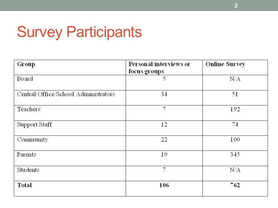 Survey Participants 2