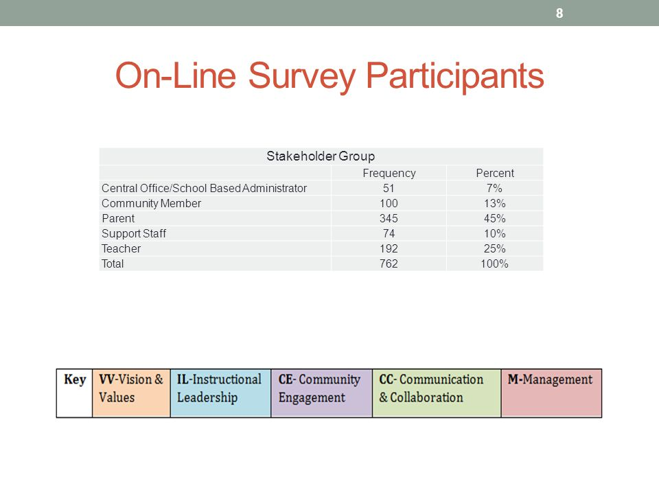 On-Line Survey Participants 8 Stakeholder Group FrequencyPercent Central Office/School Based Administrator517% Community Member10013% Parent34545% Support Staff7410% Teacher19225% Total762100%