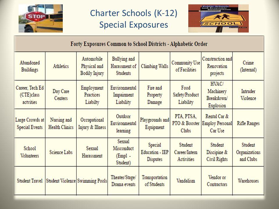 Charter Schools (K-12) Special Exposures
