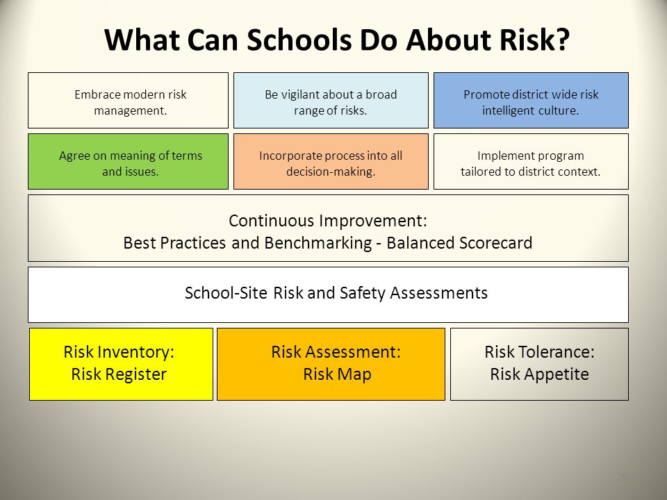 What Can Schools Do About Risk? Risk Assessment: Risk Map Continuous Improvement: Best Practices and Benchmarking - Balanced Scorecard Risk Inventory:
