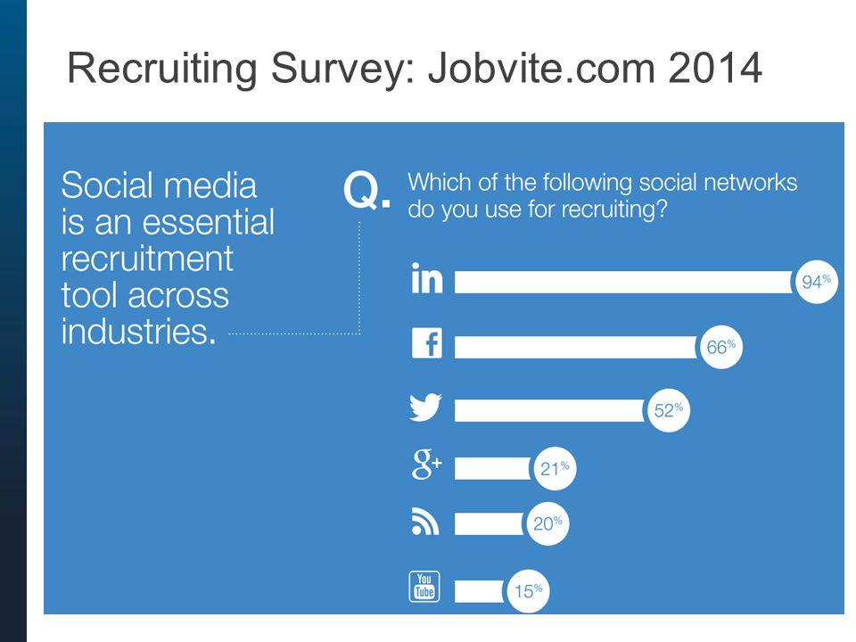 64% outside the U.S.Who Uses LinkedIn.