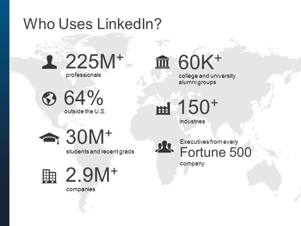 64% outside the U.S. Who Uses LinkedIn? 225M + professionals 2.9M + companies 150 + industries Executives from every Fortune 500 60K + college and uni