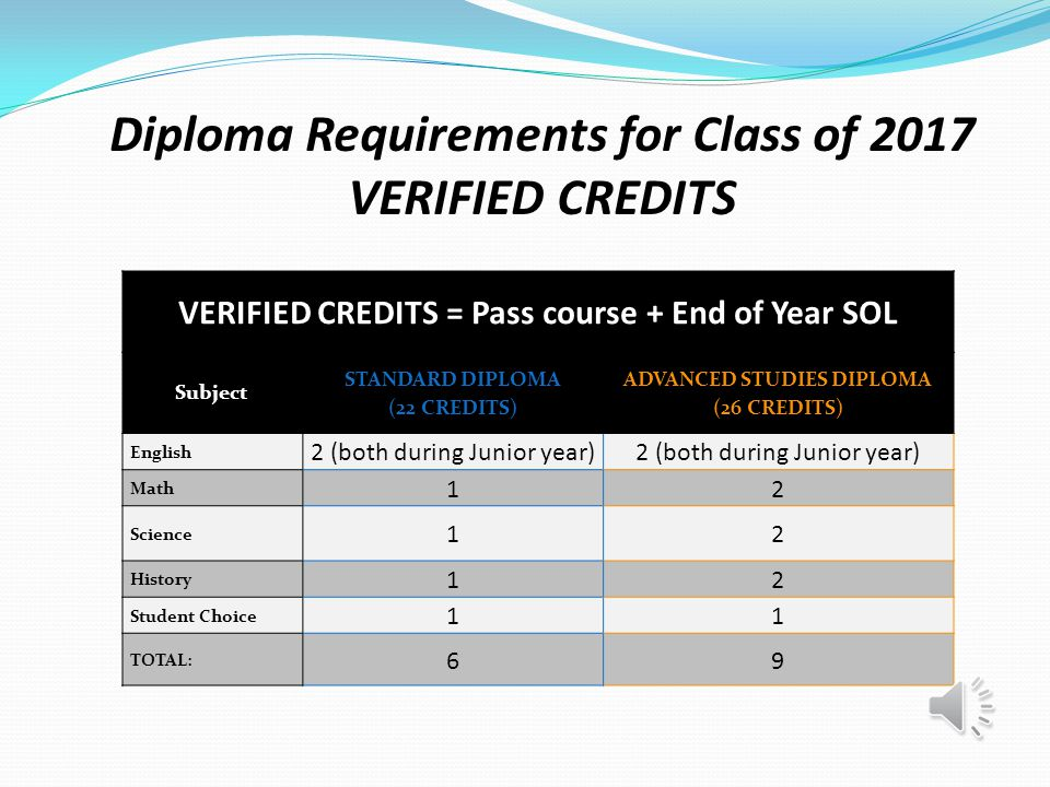 Diploma Requirements for Class of 2017 Subject STANDARD DIPLOMA (22 CREDITS) ADVANCED STUDIES DIPLOMA (26 CREDITS) English 44 Math 34 Algebra 1, Pt 1 NO, Elective Credit Only Computer Sci Yes, must include a CTE completer (i) Yes, only if Alg 2 is completed; must include CTE completer (i) Science 34 History 44 Health/PE 22 World Language N/A3 or 2+2 Fine Arts OR CTE 2 (can include 1 WL)1 Econ & Personal Fin 11 Electives (must include seq electives) 33 CTE Credential (ii) YESNO Virtual Course YES