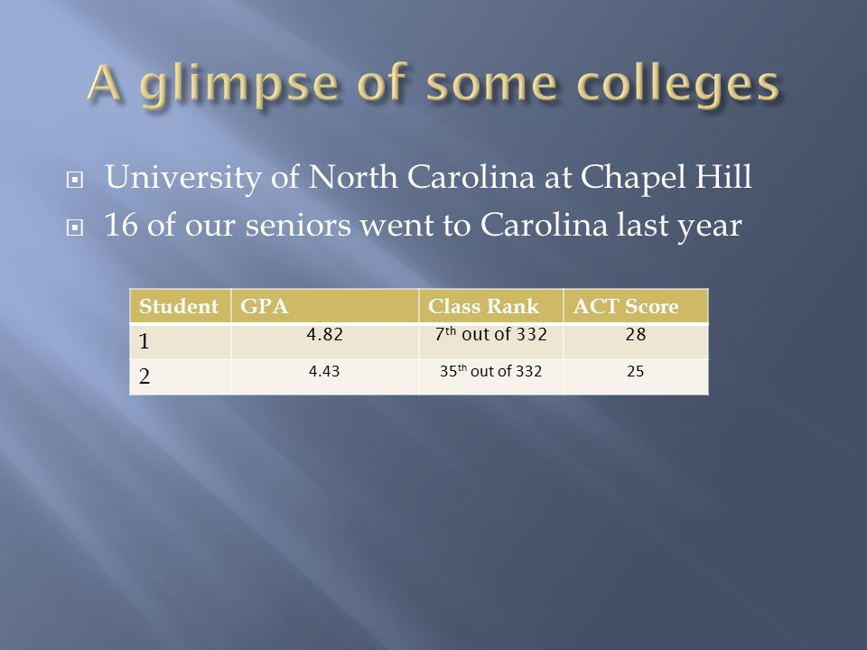  University of North Carolina at Chapel Hill  16 of our seniors went to Carolina last year StudentGPAClass RankACT Score 1 4.827 th out of 33228 2 4.4335 th out of 33225