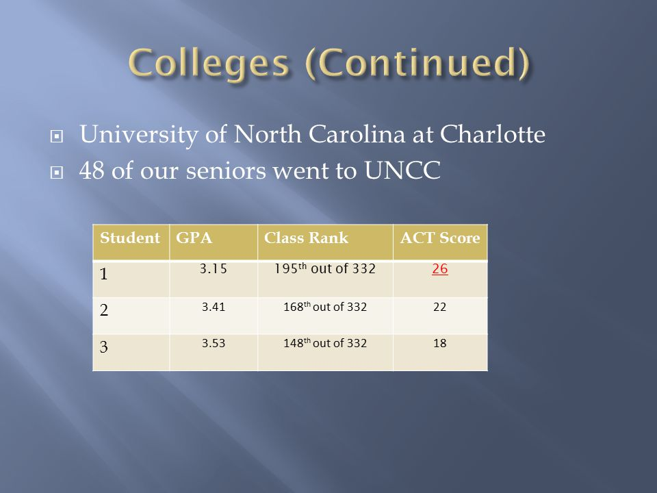  University of North Carolina at Charlotte  48 of our seniors went to UNCC StudentGPAClass RankACT Score 1 3.15195 th out of 33226 2 3.41168 th out of 33222 3 3.53148 th out of 33218