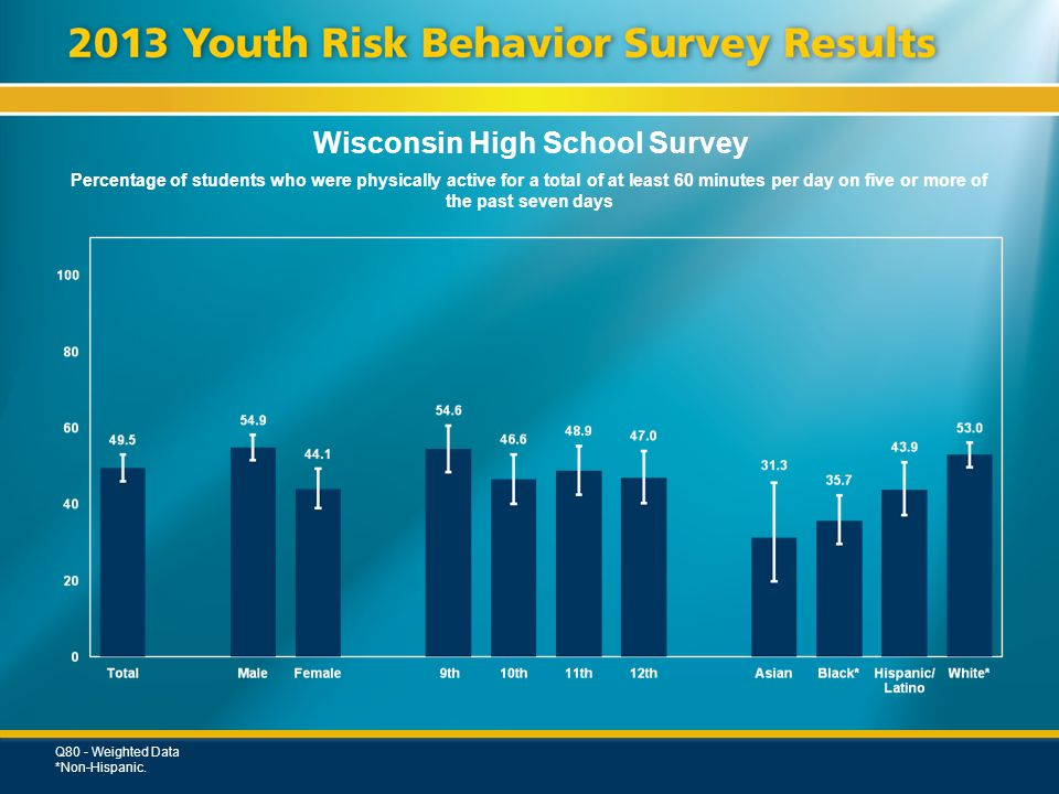 Wisconsin High School Survey Percentage of students who were physically active for a total of at least 60 minutes per day on five or more of the past