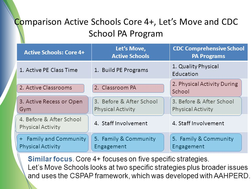 Comparison Active Schools Core 4+, Let's Move and CDC School PA Program Active Schools: Core 4+ Let's Move, Active Schools CDC Comprehensive School PA