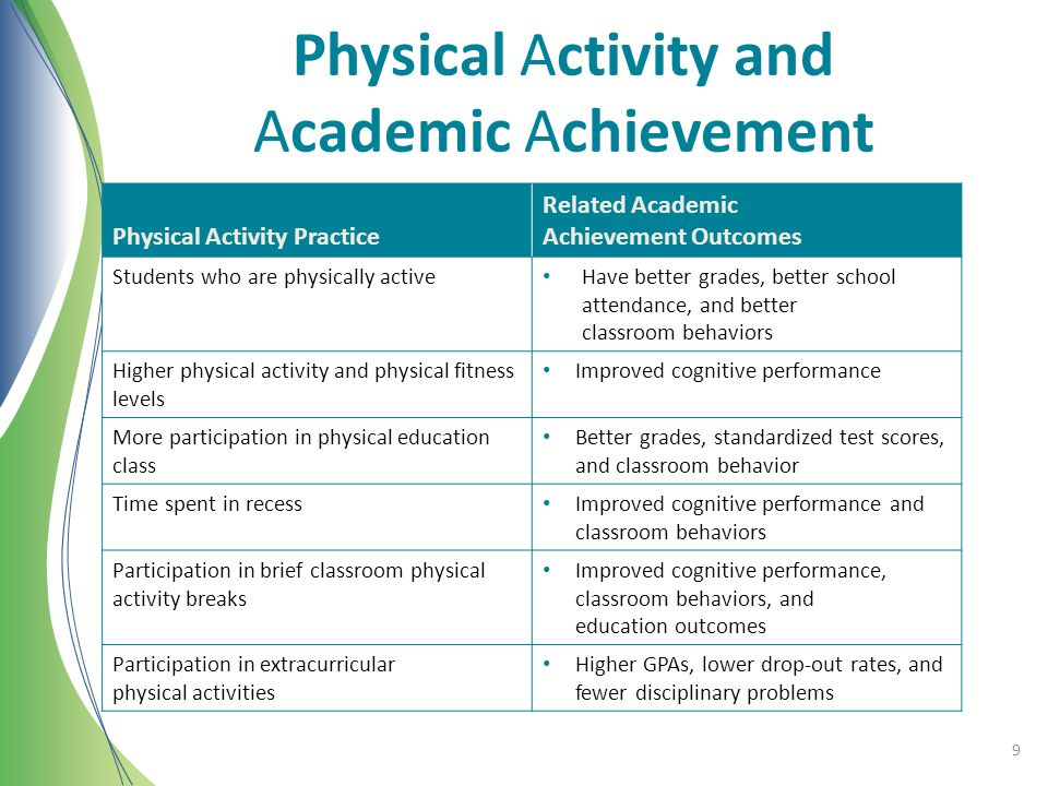 Physical Activity and Academic Achievement Physical Activity Practice Related Academic Achievement Outcomes Students who are physically active Have be