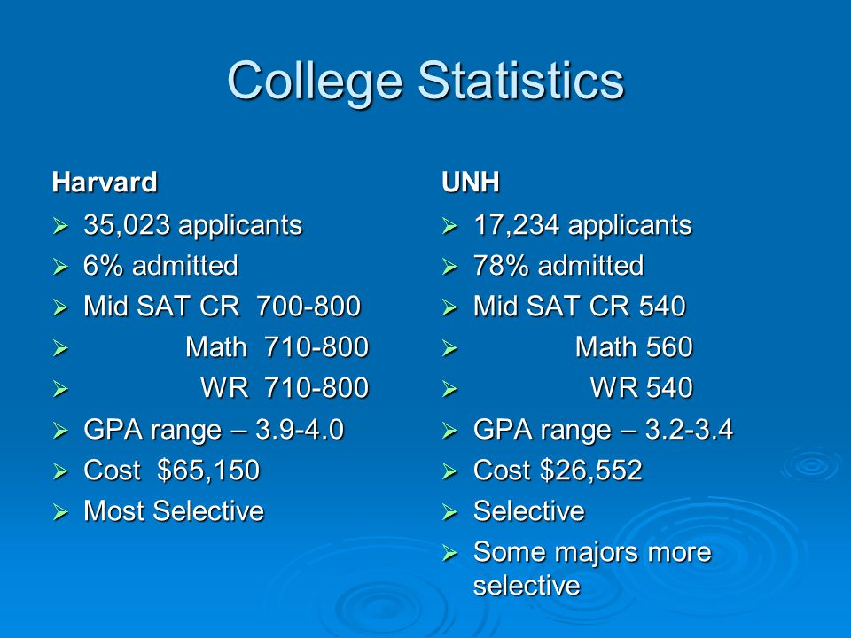 College Statistics Harvard  35,023 applicants  6% admitted  Mid SAT CR 700-800  Math 710-800  WR 710-800  GPA range – 3.9-4.0  Cost $65,150  M