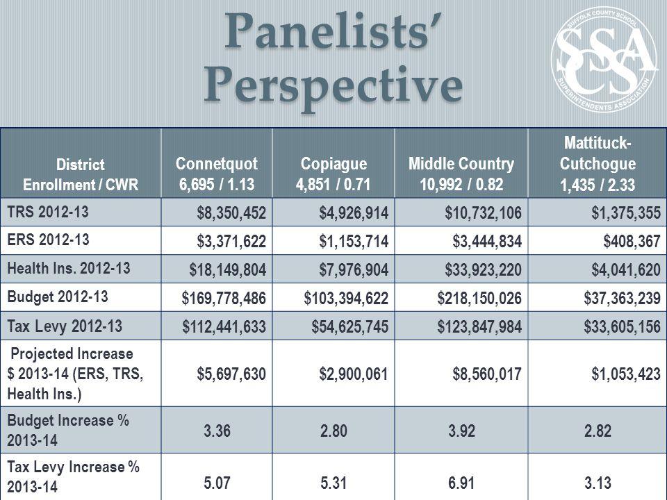 Panelists' Perspective District Enrollment / CWR Connetquot 6,695 / 1.13 Copiague 4,851 / 0.71 Middle Country 10,992 / 0.82 Mattituck- Cutchogue 1,435 / 2.33 TRS 2012-13 $8,350,452$4,926,914$10,732,106$1,375,355 ERS 2012-13 $3,371,622$1,153,714$3,444,834$408,367 Health Ins.