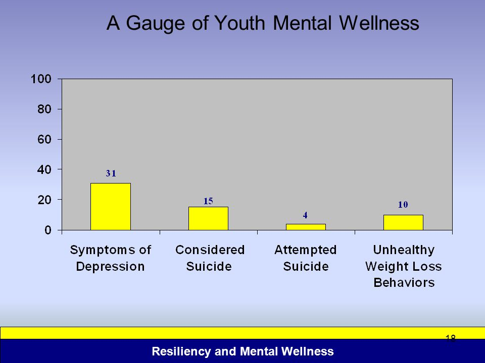 Resiliency and Mental Wellness 18 A Gauge of Youth Mental Wellness