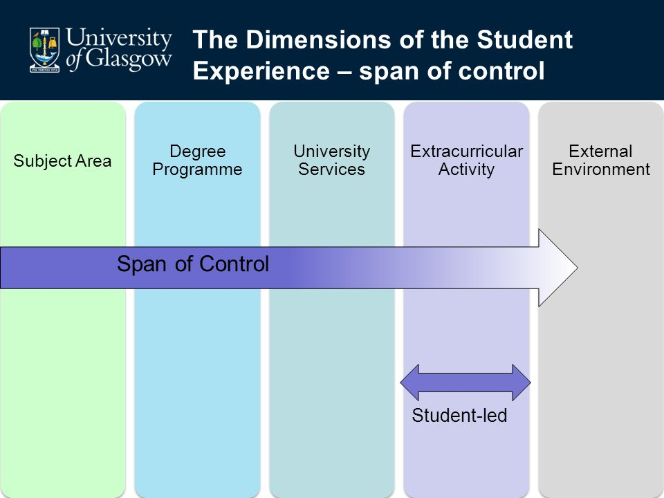 The Dimensions of the Student Experience – span of control Subject Area Degree Programme University Services Extracurricular Activity External Environ
