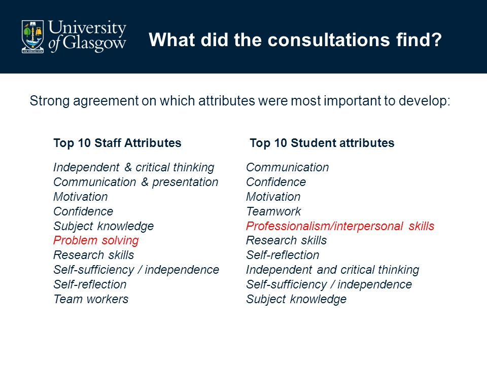 Strong agreement on which attributes were most important to develop: Top 10 Staff Attributes Top 10 Student attributes Independent & critical thinking