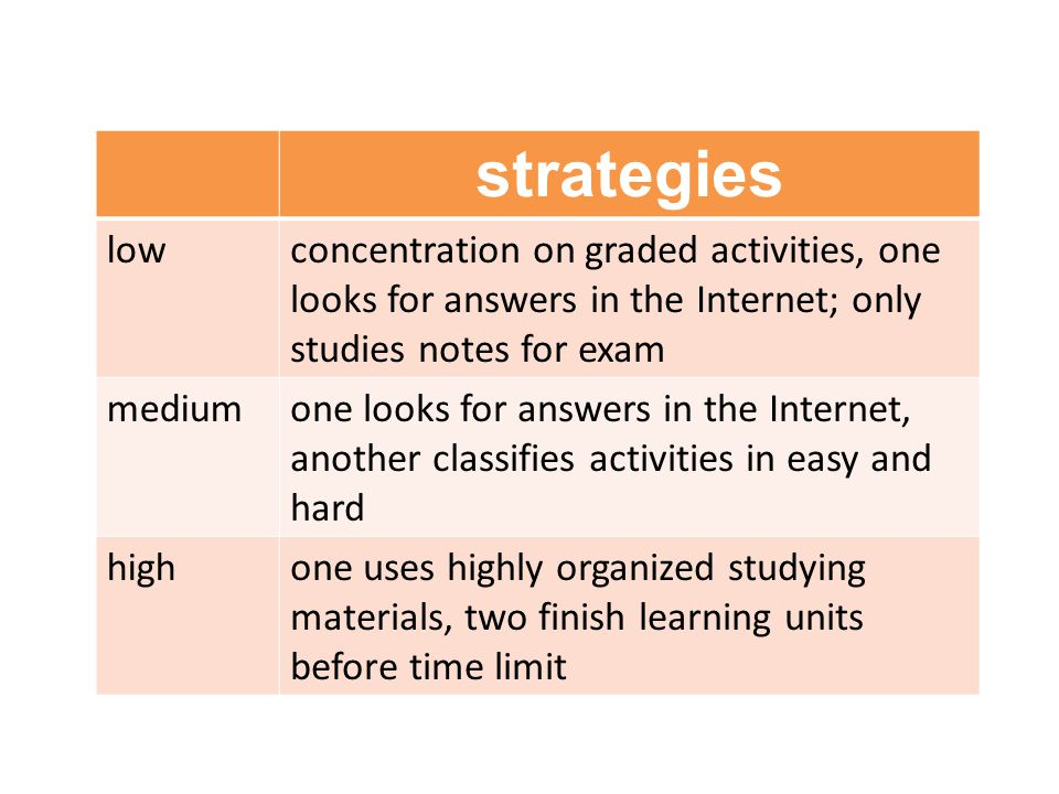 strategies lowconcentration on graded activities, one looks for answers in the Internet; only studies notes for exam mediumone looks for answers in the Internet, another classifies activities in easy and hard highone uses highly organized studying materials, two finish learning units before time limit