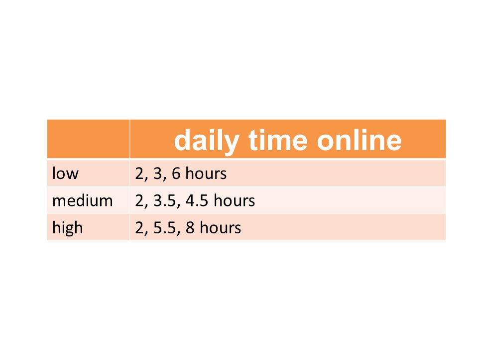 daily time online low2, 3, 6 hours medium2, 3.5, 4.5 hours high2, 5.5, 8 hours