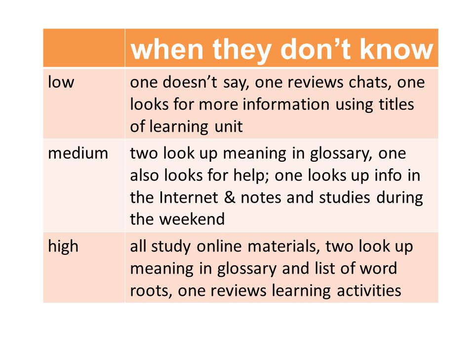 when they don't know lowone doesn't say, one reviews chats, one looks for more information using titles of learning unit mediumtwo look up meaning in glossary, one also looks for help; one looks up info in the Internet & notes and studies during the weekend highall study online materials, two look up meaning in glossary and list of word roots, one reviews learning activities