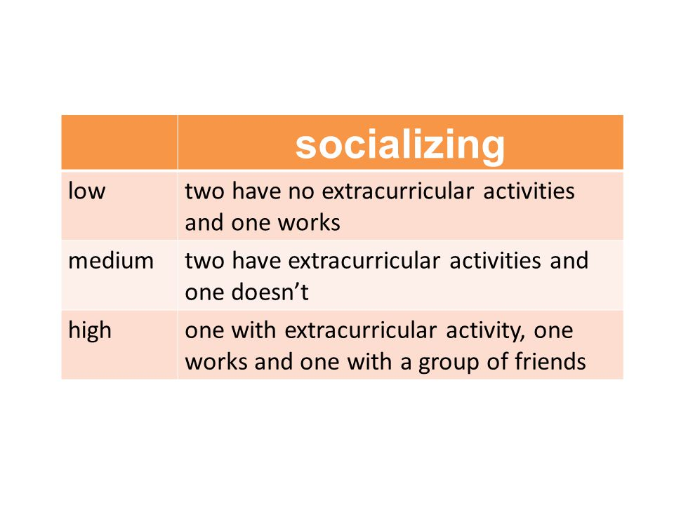 socializing lowtwo have no extracurricular activities and one works mediumtwo have extracurricular activities and one doesn't highone with extracurricular activity, one works and one with a group of friends
