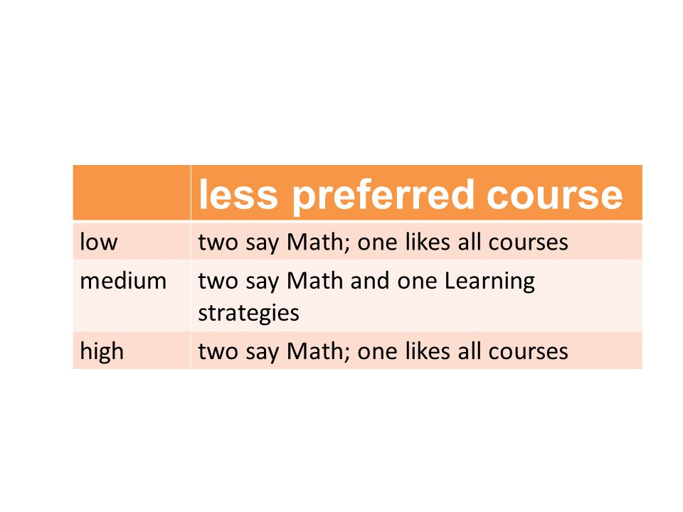 less preferred course lowtwo say Math; one likes all courses mediumtwo say Math and one Learning strategies hightwo say Math; one likes all courses