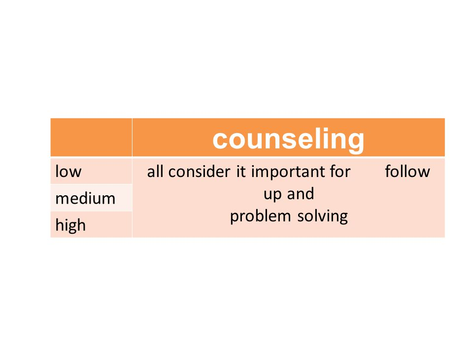 counseling lowall consider it important for follow up and problem solving medium high