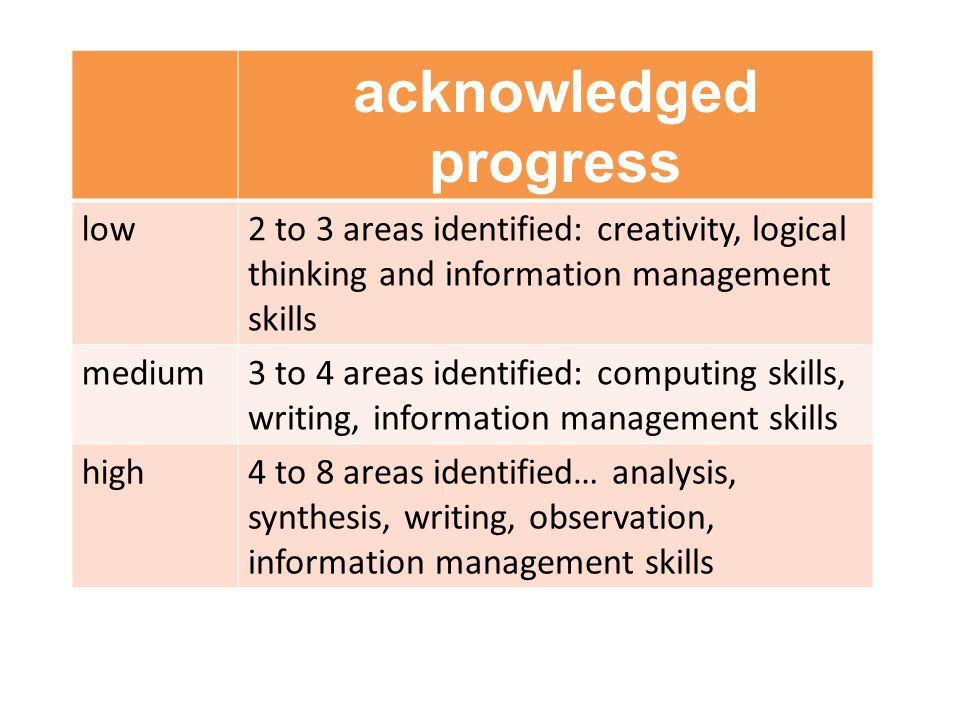 acknowledged progress low2 to 3 areas identified: creativity, logical thinking and information management skills medium3 to 4 areas identified: computing skills, writing, information management skills high4 to 8 areas identified… analysis, synthesis, writing, observation, information management skills