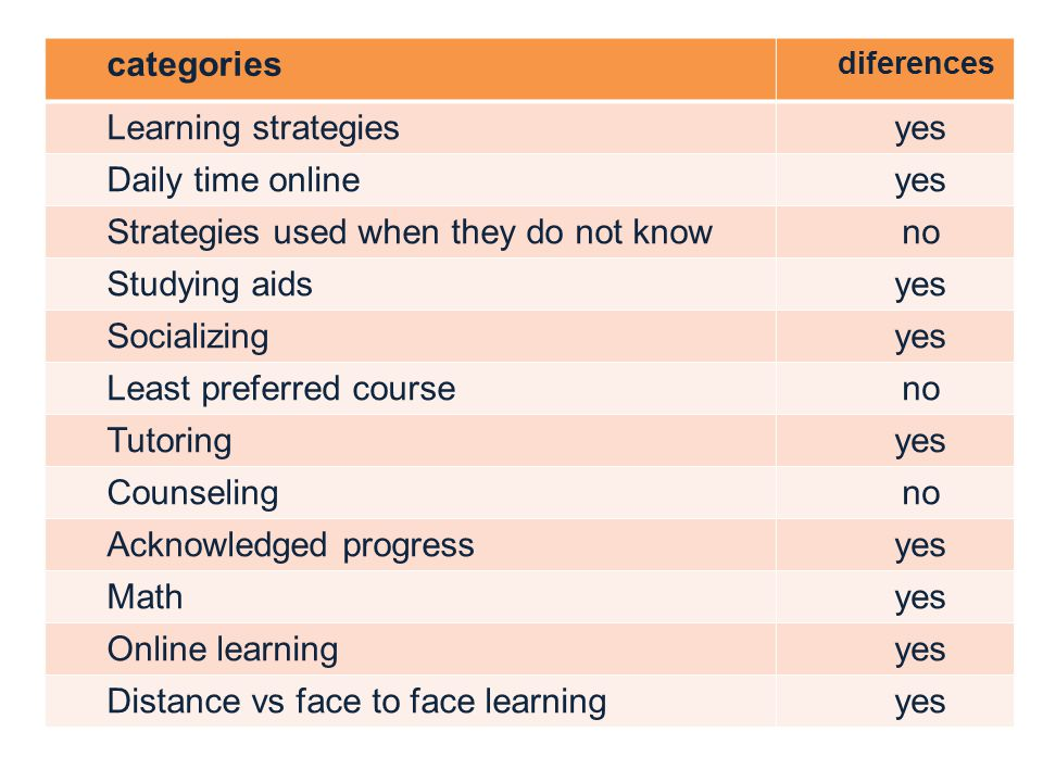 categories diferences Learning strategiesyes Daily time onlineyes Strategies used when they do not knowno Studying aidsyes Socializingyes Least preferred courseno Tutoringyes Counselingno Acknowledged progressyes Mathyes Online learningyes Distance vs face to face learningyes