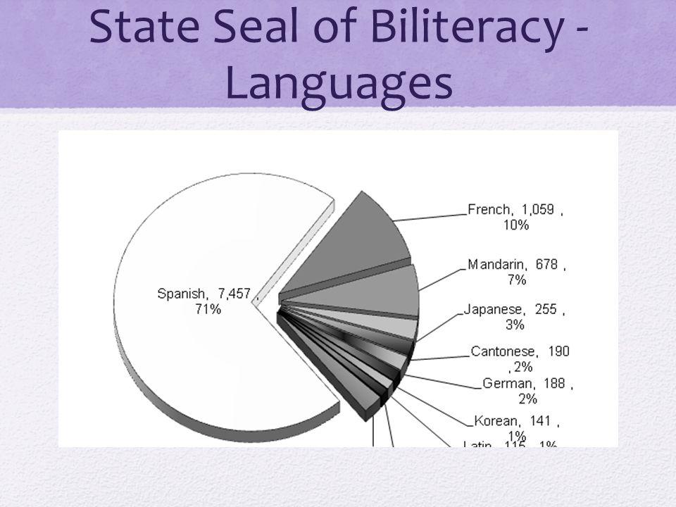 State Seal of Biliteracy - Languages