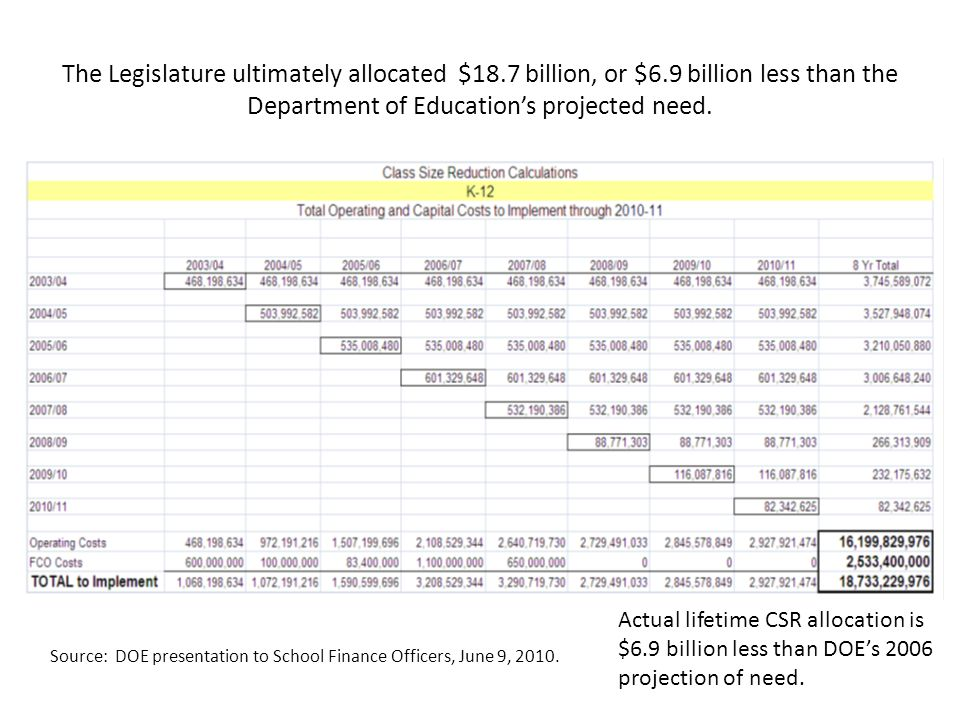 The Legislature ultimately allocated $18.7 billion, or $6.9 billion less than the Department of Education's projected need. Source: DOE presentation t