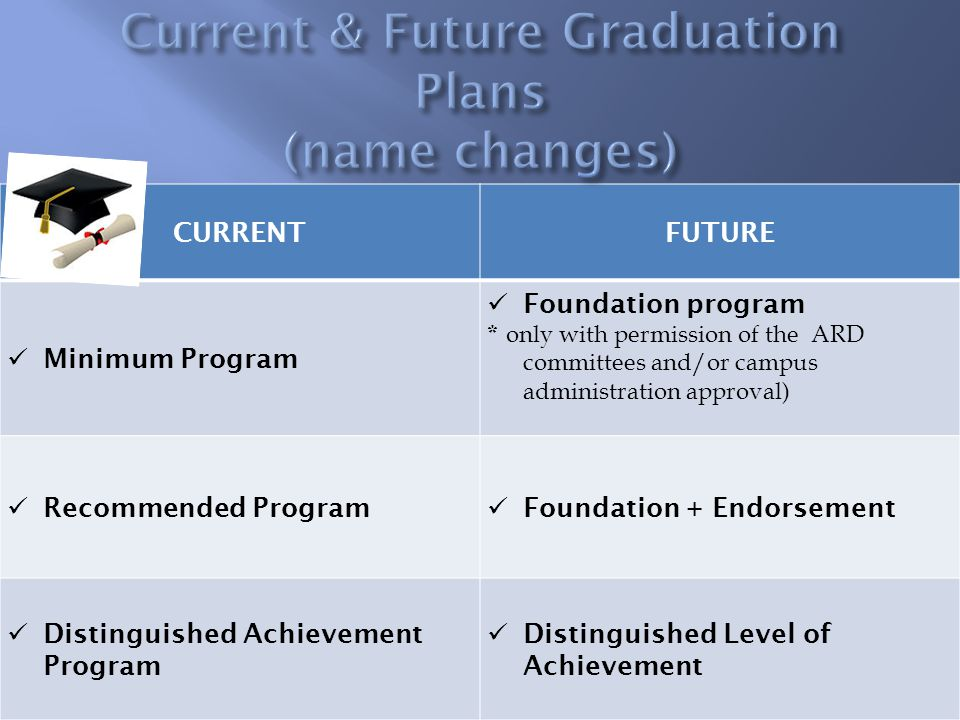 CURRENTFUTURE Minimum Program Foundation program * only with permission of the ARD committees and/or campus administration approval) Recommended Program Foundation + Endorsement Distinguished Achievement Program Distinguished Level of Achievement
