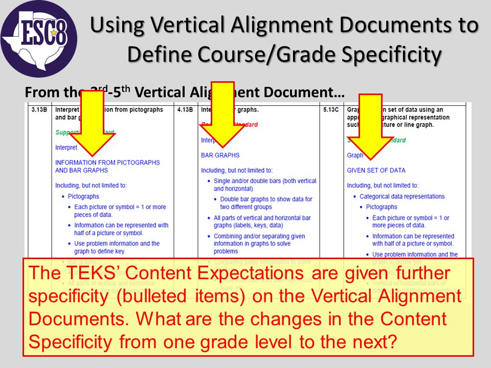 Using Vertical Alignment Documents to Define Course/Grade Specificity From the 3 rd -5 th Vertical Alignment Document… The TEKS' Content Expectations are given further specificity (bulleted items) on the Vertical Alignment Documents.