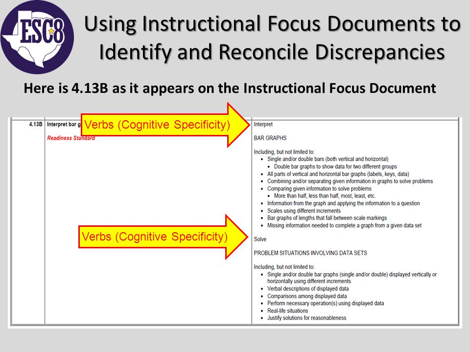 Using Instructional Focus Documents to Identify and Reconcile Discrepancies Here is 4.13B as it appears on the Instructional Focus Document Verbs (Cognitive Specificity)