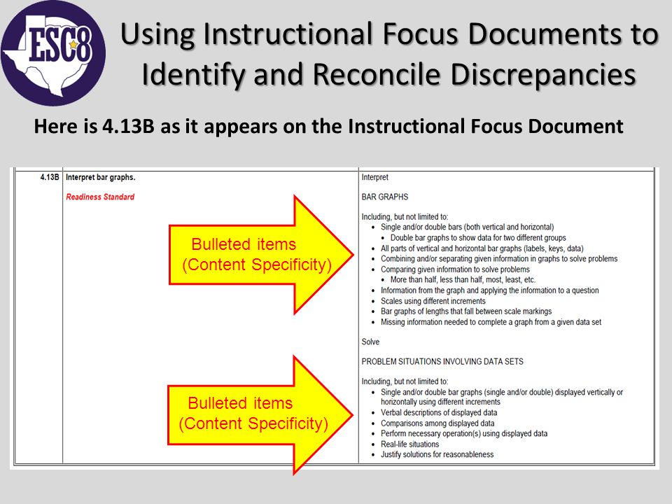Using Instructional Focus Documents to Identify and Reconcile Discrepancies Here is 4.13B as it appears on the Instructional Focus Document Bulleted items (Content Specificity)