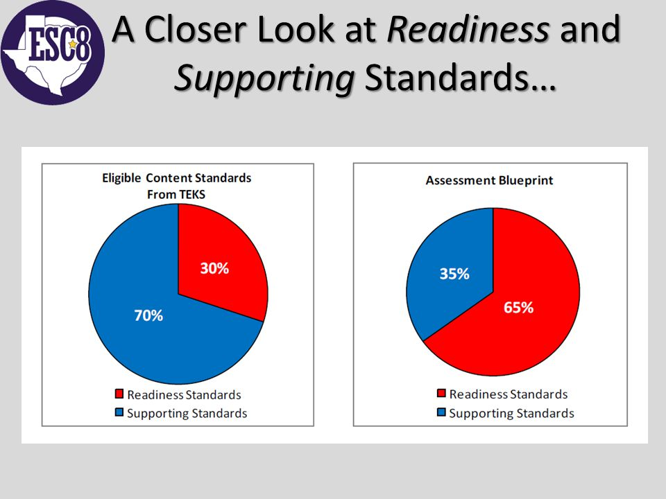 A Closer Look at Readiness and Supporting Standards…