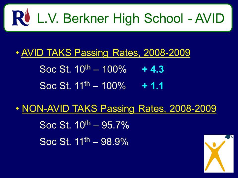 L.V. Berkner High School - AVID AVID TAKS Passing Rates, 2008-2009 Soc St.
