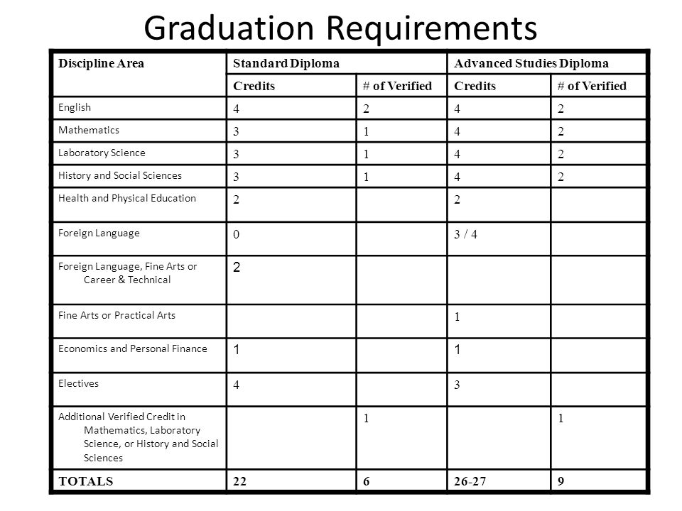 EDUCATIONAL AND CAREER PLANNING FORM WASHINGTON-LEE HIGH SCHOOL Student___________________________________ Student #__________________ Counselor__________ Graduation Year:_________DOB______________ This is a tentative planning document which is to be reviewed annually and revised as appropriate.