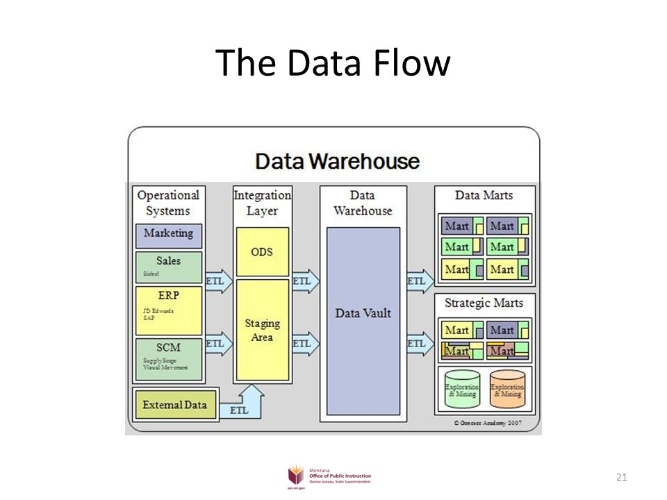 The Data Flow 21