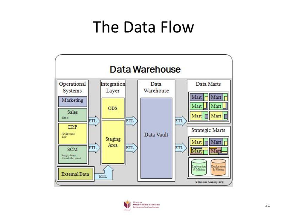 Data Warehousing in Education 22